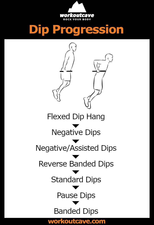 Dip Progression Info Graphic 2